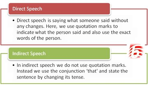 Difference Between Direct and Indirect Speech   Direct vs